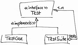 TestSuite-Composite-Pattern