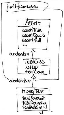 TestCase-Klassenhierarchie